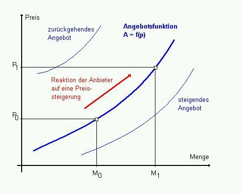 AM Analyse des Angebots (Unternehmenstheorie I)